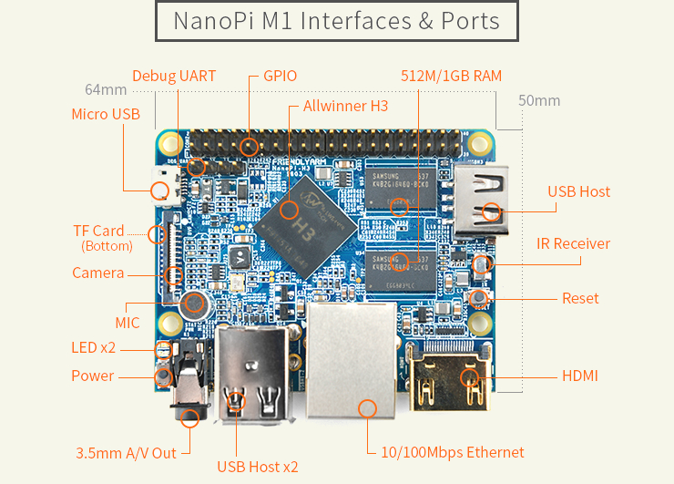 Friendlyarm NanoPi M1 részletek
