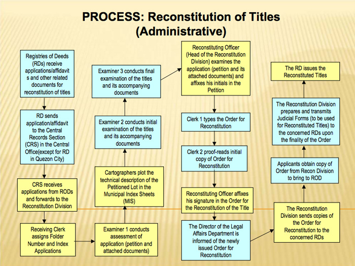 reconstitute or replace lost/destroyed land titles: Judicial reconstitution flowchart