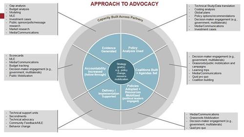 Advocacy Wheel
