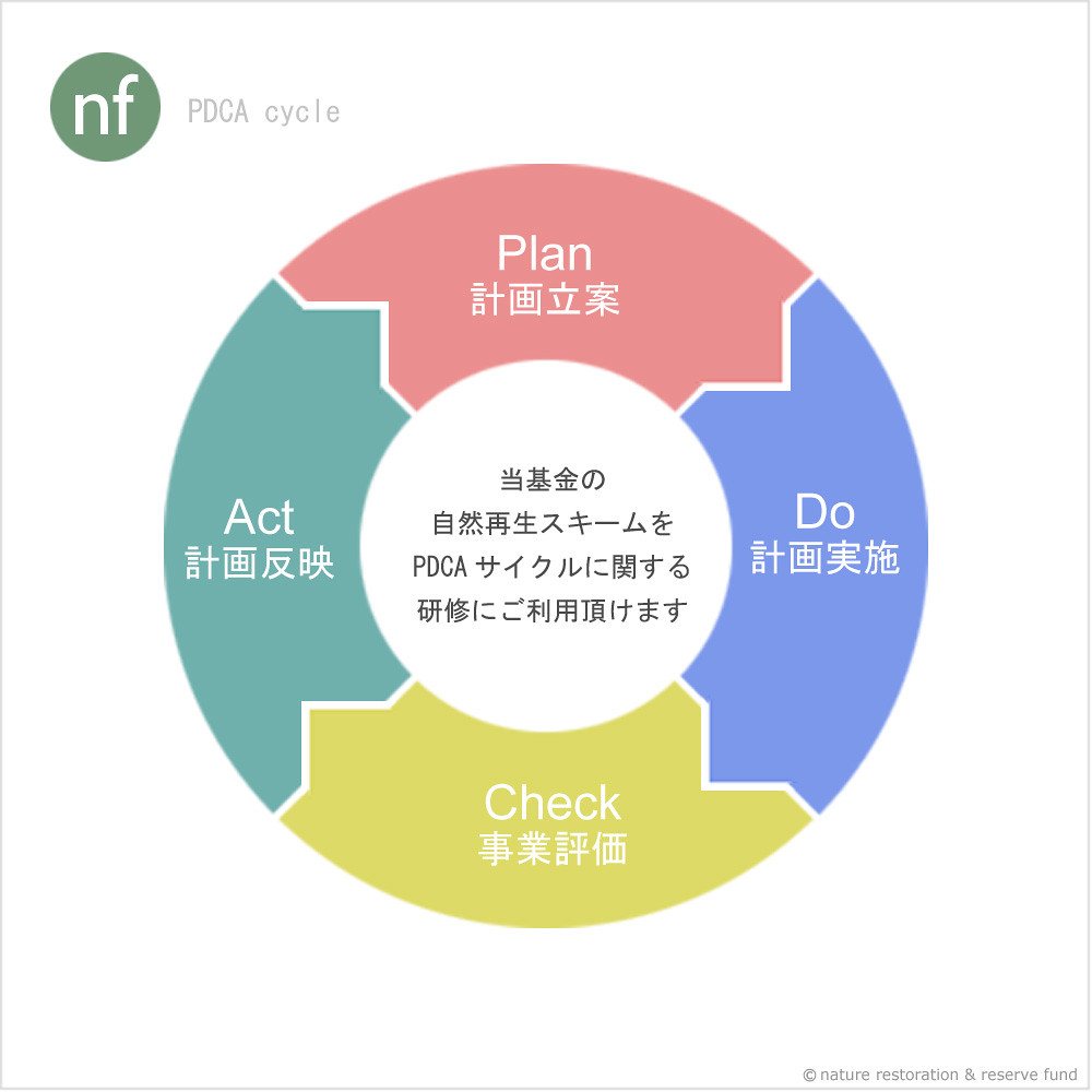 【PDCAサイクル研修 PDCA cycle training programs】
