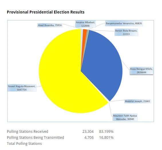 Uganda provisional results from EC