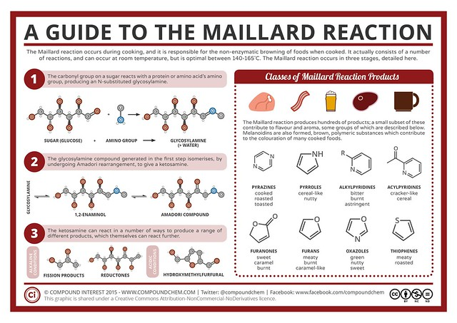Food-Chemistry-Maillard-Reaction