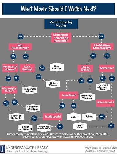 Valentine's Day Movie Flowchart