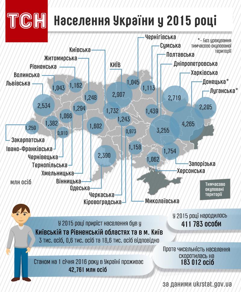 Населення України