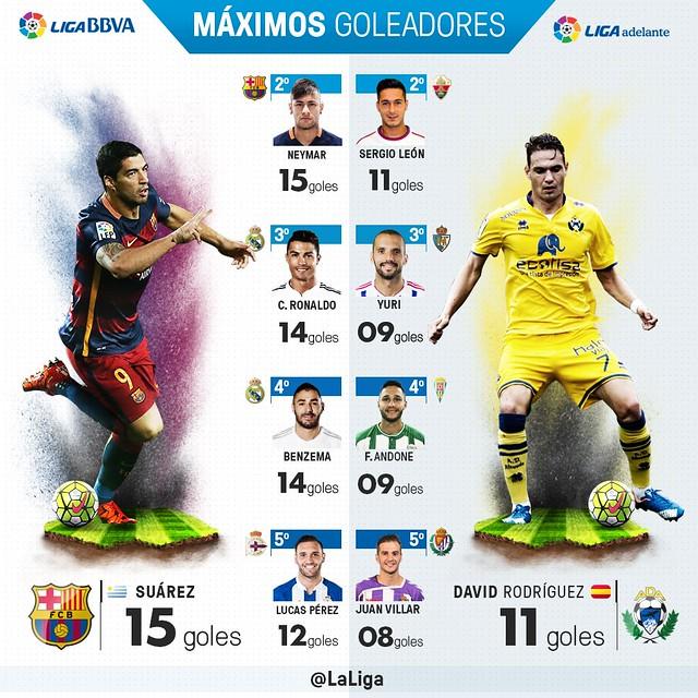 Liga BBVA (Jornada 19): Máximos Goleadores