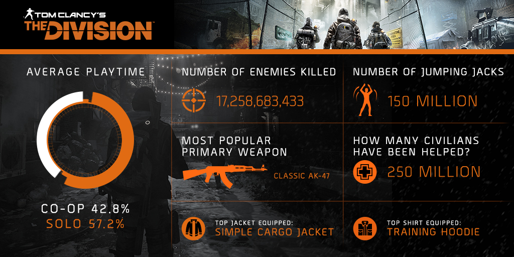 the division stats