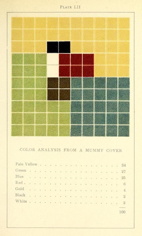 colorproblemspra00vand_0263 2