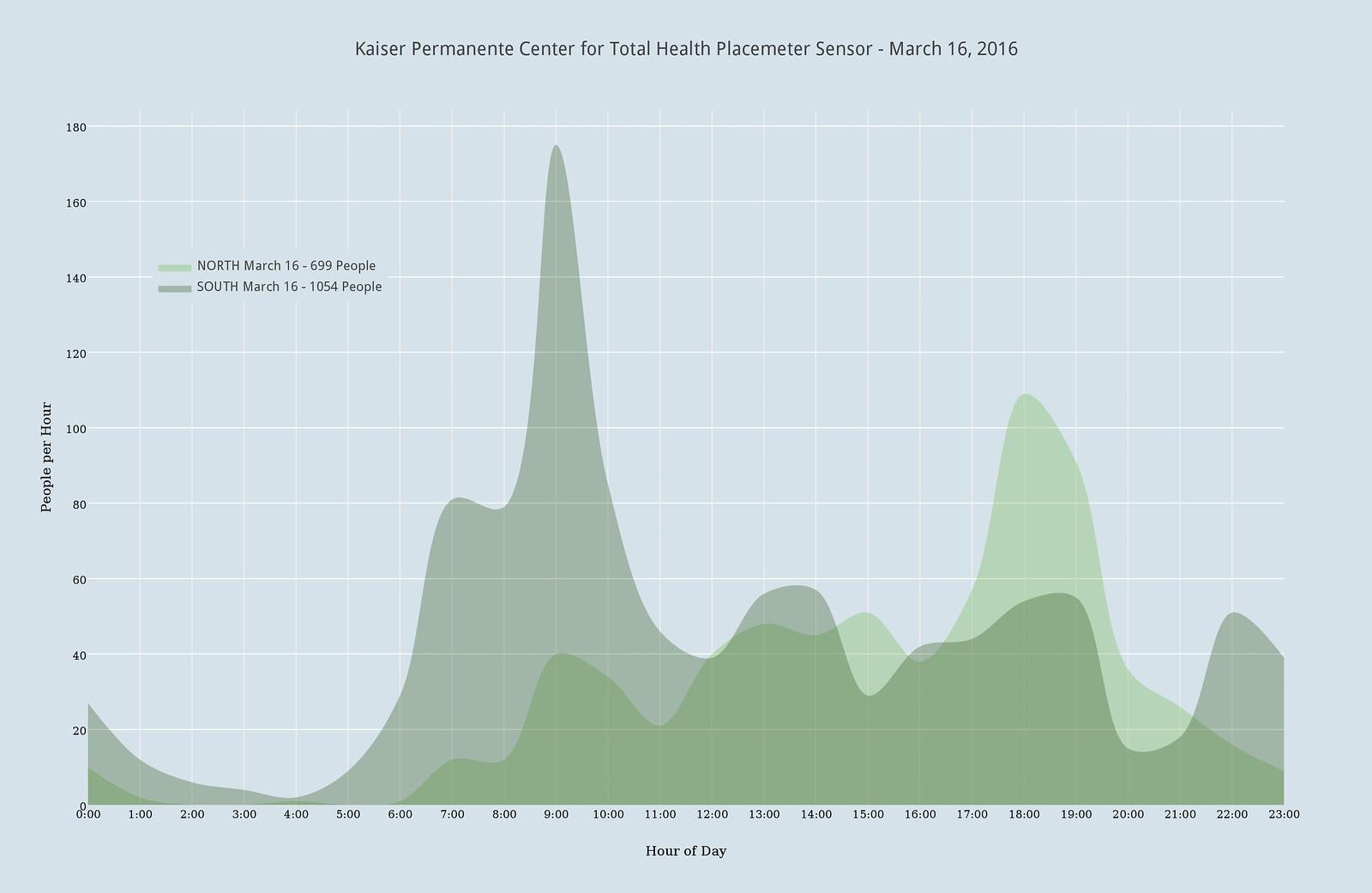 Placemeter Sensor - March 16, 2016 00001 160409