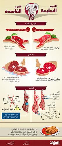 كيف تفرق بين اللحوم السليمة والفاسدة؟