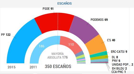 elecciones generales España 2015
