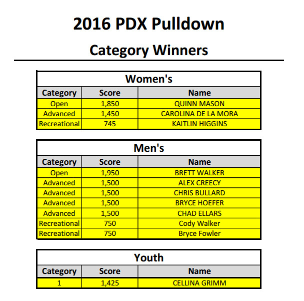 pdxresults