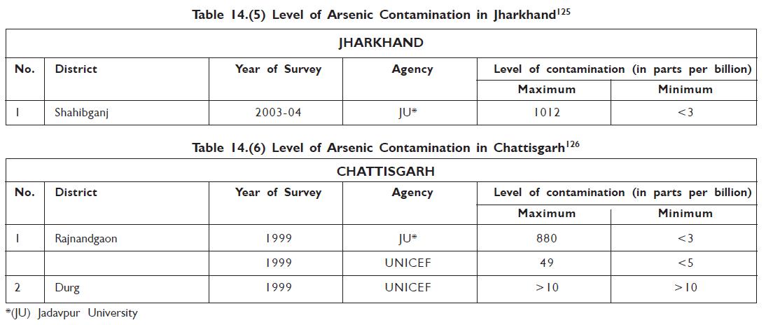 Arsenic Jharkhand, Chattisgarh
