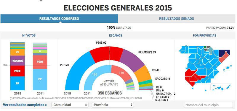 Gráfico de resultados de El País