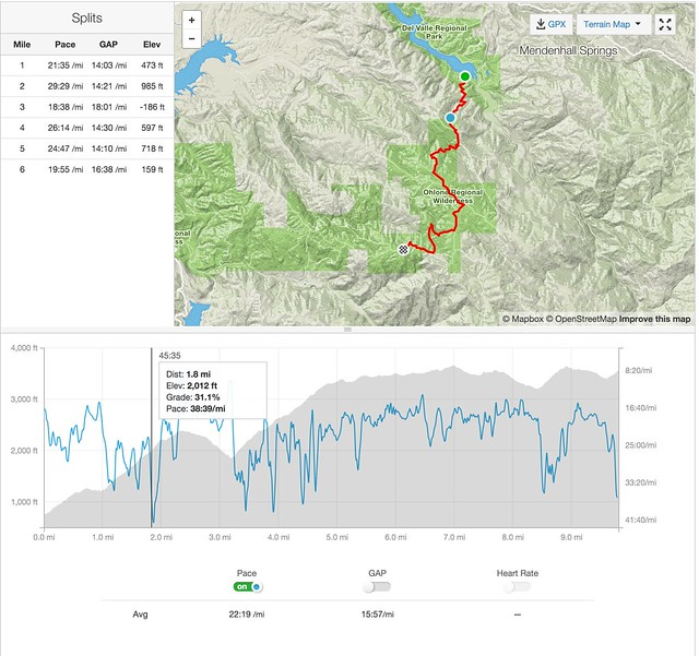 Strava Stats - Ohlone Trail Hike Day One