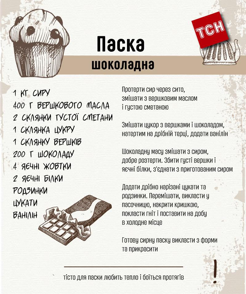 Рецепт Паски