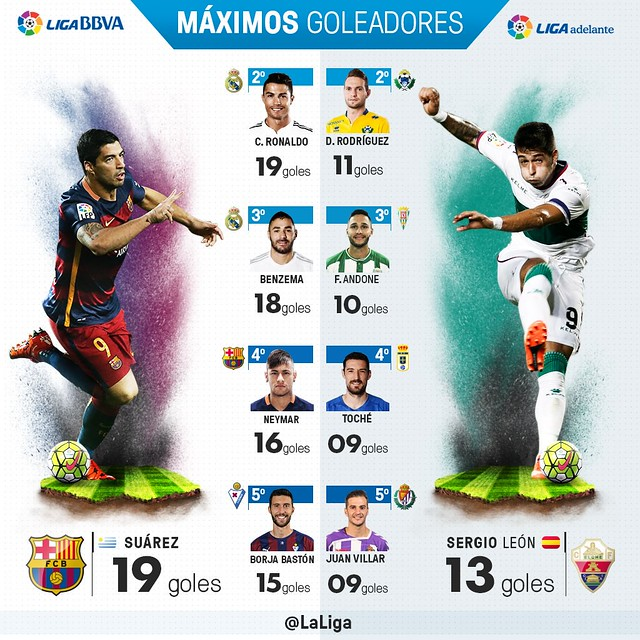 Liga BBVA (Jornada 22): Máximos Goleadores