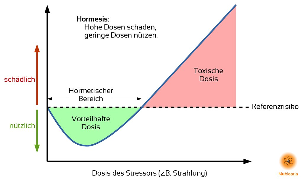 Hormesis (DE)