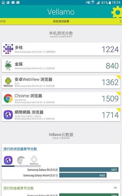 輕鬆入手!通話看劇入門一台搞定!Galaxy Tab E 8.0 4G LTE 動手玩 @3C 達人廖阿輝