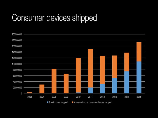 Consumer devices shipped