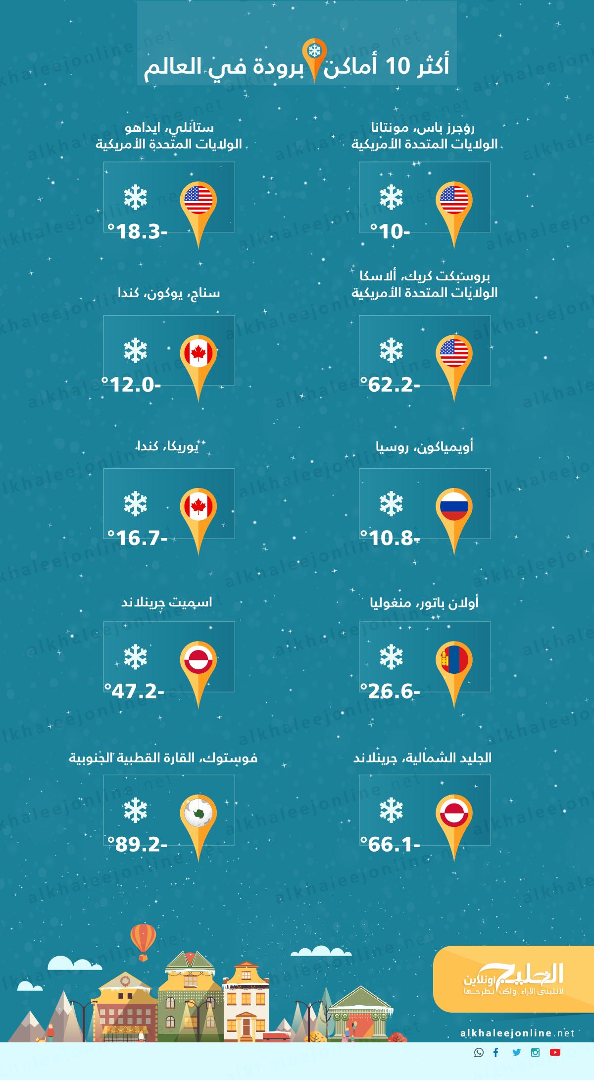 أكثر-المناطق-برودة-في-العالم