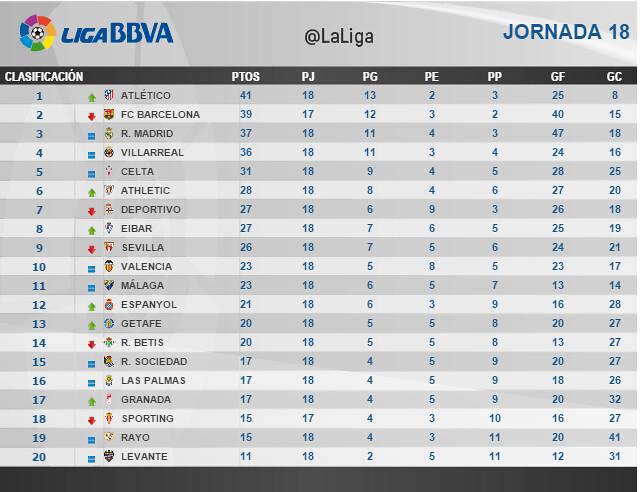 Liga BBVA (Jornada 18): Clasificación