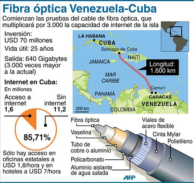 fibra optica cuba venezuela afp