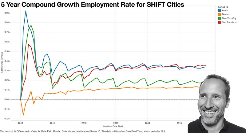 Compounded Growth Rate, Cities, edited