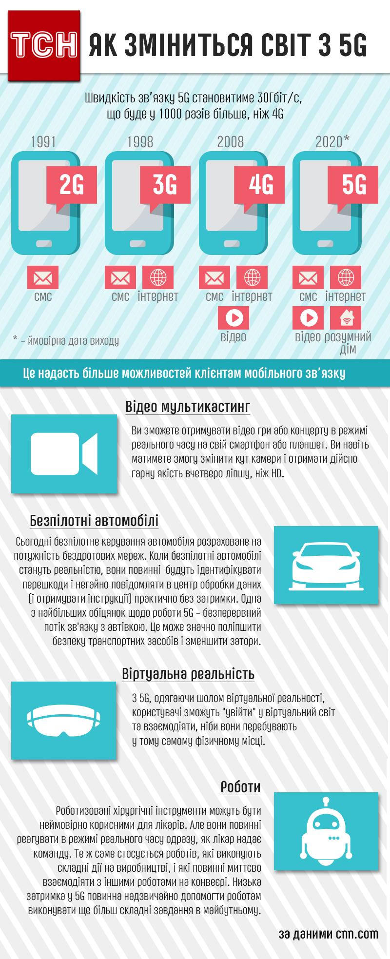 Можливості 5G