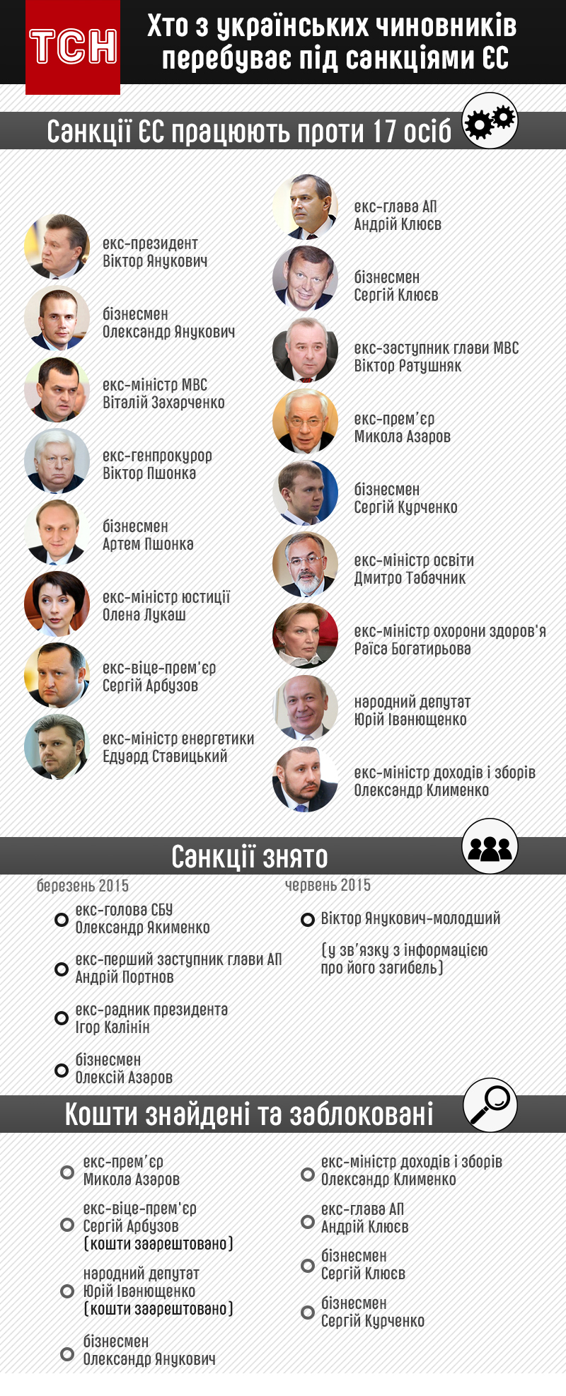 Санкції ЄС