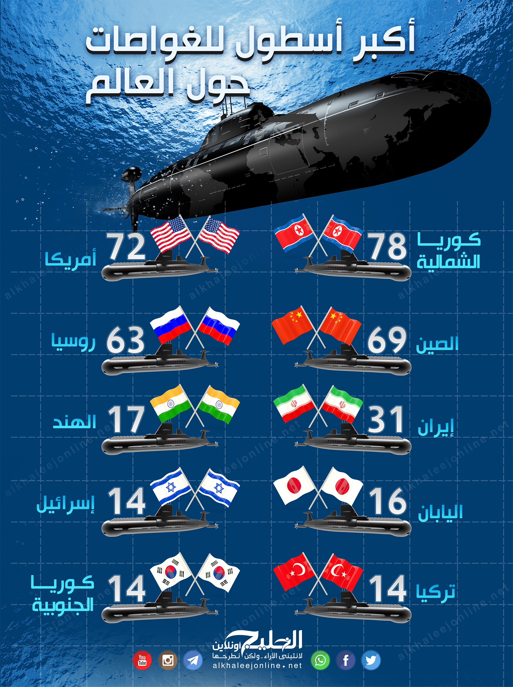 The largest submarine fleet around the world Infograph