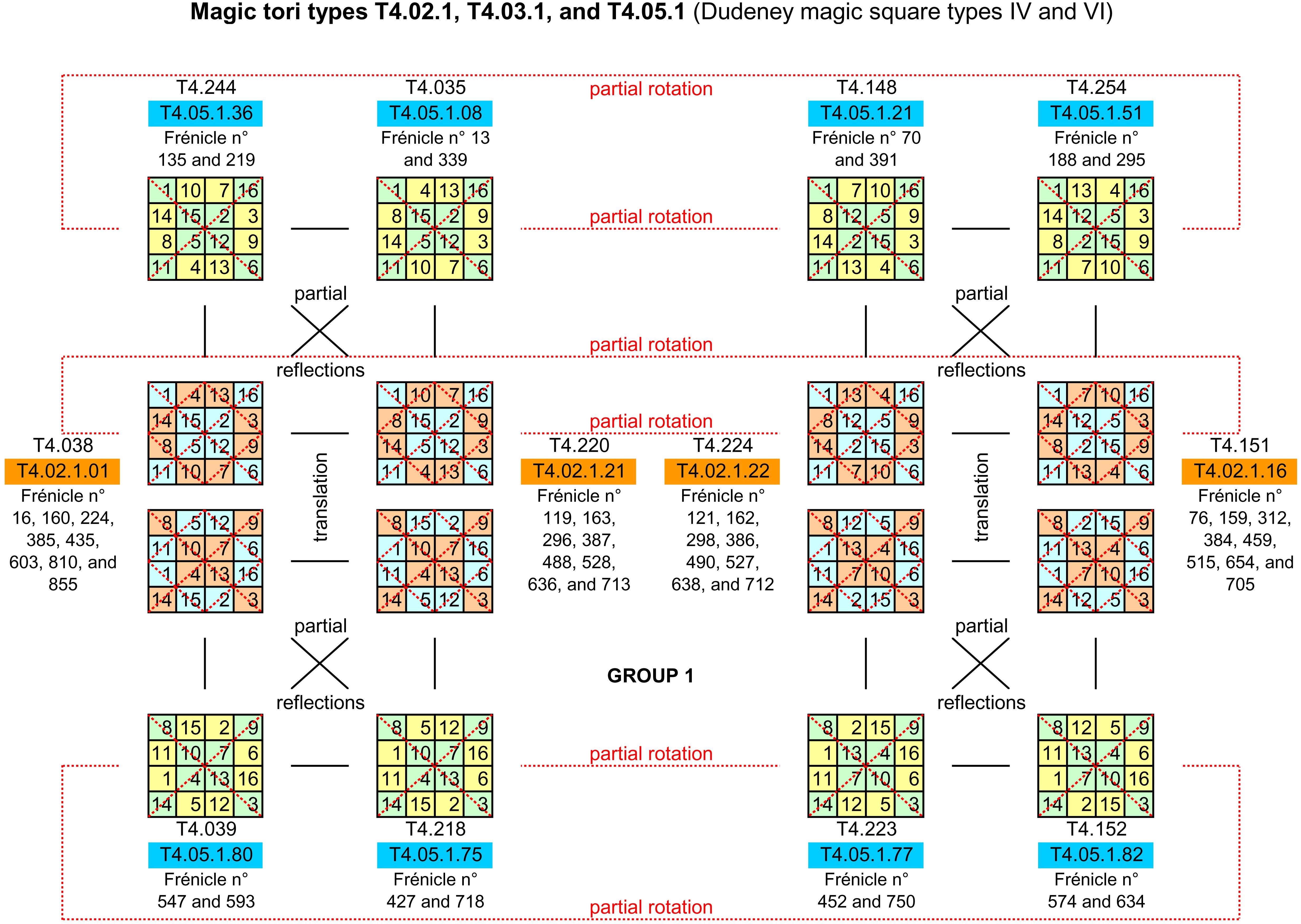 Fourth-order magic torus chart sample page