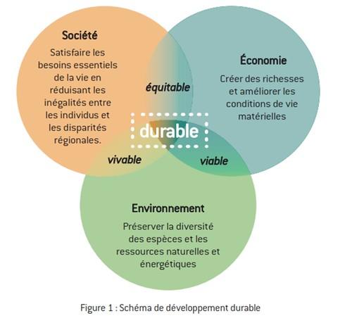 piliers de durabilité