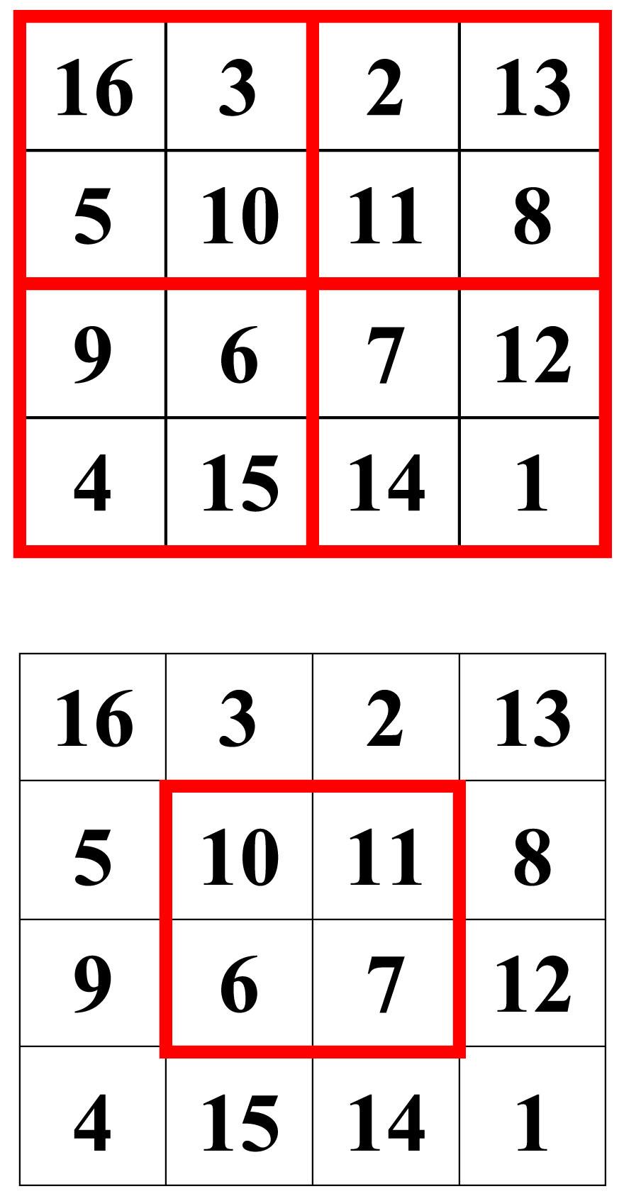 ordre 4 le carré magique de Dürer