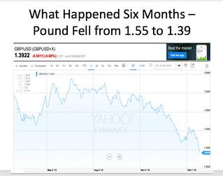 pounbd dollar chart