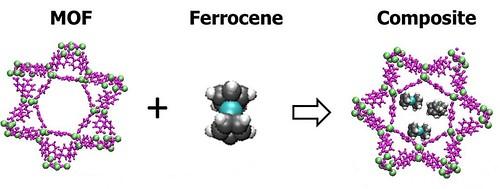 MOF Ferrocene Composite