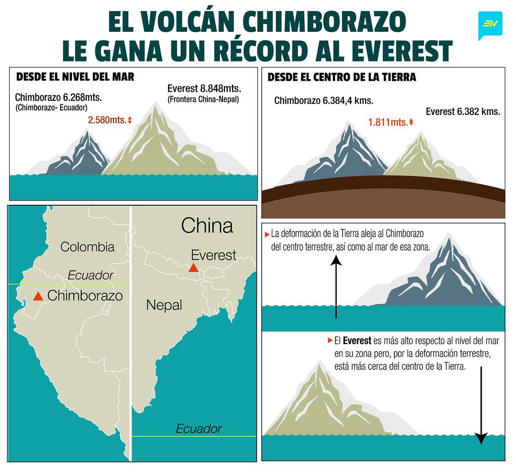 Infografía volcán Chimborazo