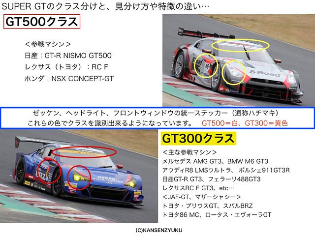 GT500とGT300の違い