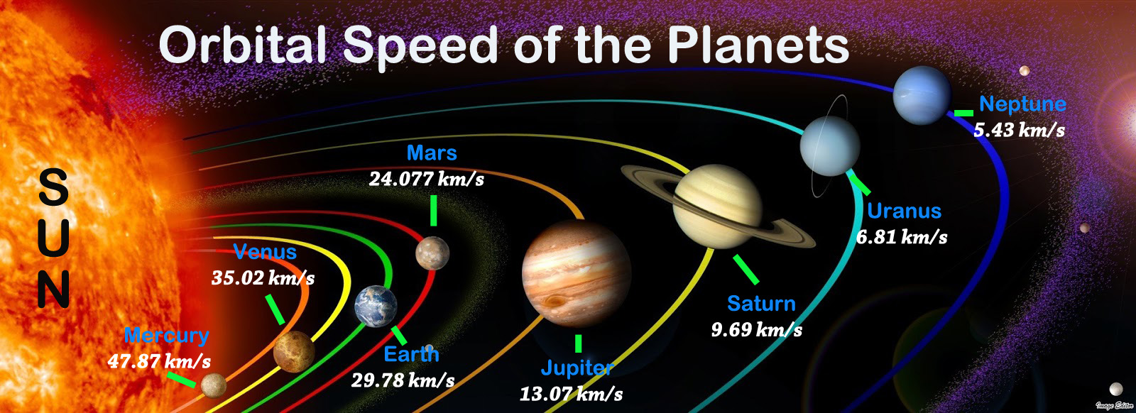 Planets Orbital Speeds