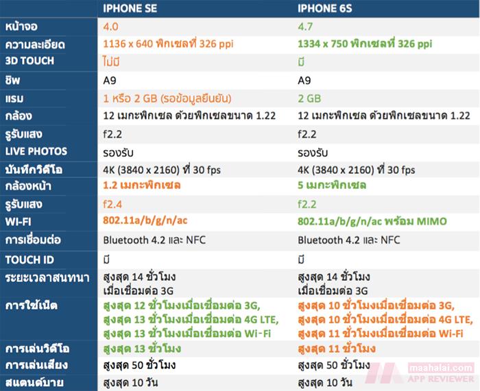 spec-iphone-se-vs-6s