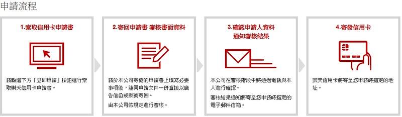 樂天信用卡申請流程