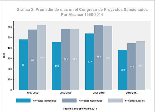 Promedio de días en el Congreso de proyectos sancionados por alcance 1998-2014