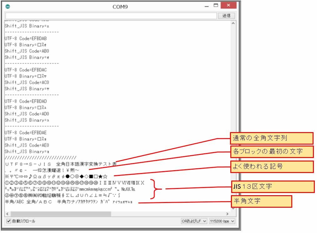 文字列を一文字づつコード変換して、/////////の表示の後に6分割した文字列全体をシリアルモニターにバイナリ出力しています。