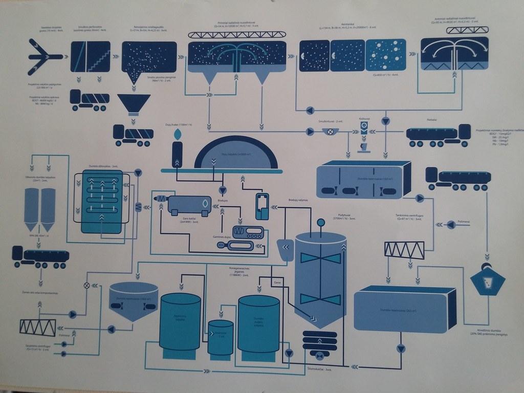 Čia visa technologinio proceso diagrama.