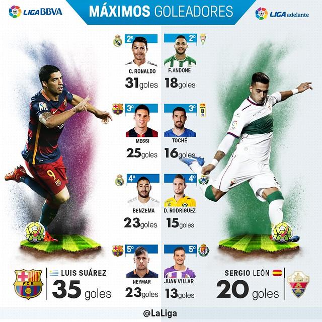 Liga BBVA (Jornada 36): Máximos Goleadores
