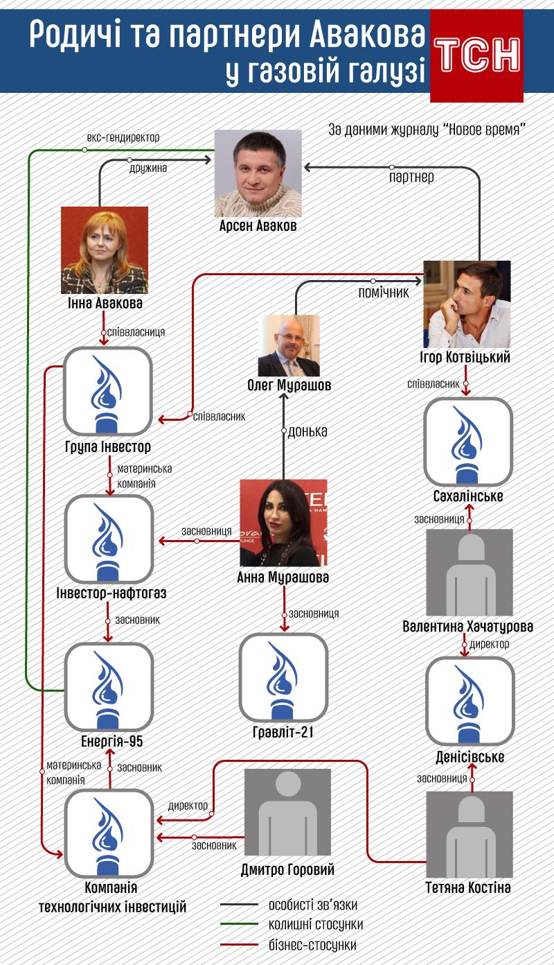 Родичі та партнери Авакова у газовій справі