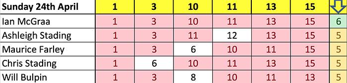Winner & 5 numbers