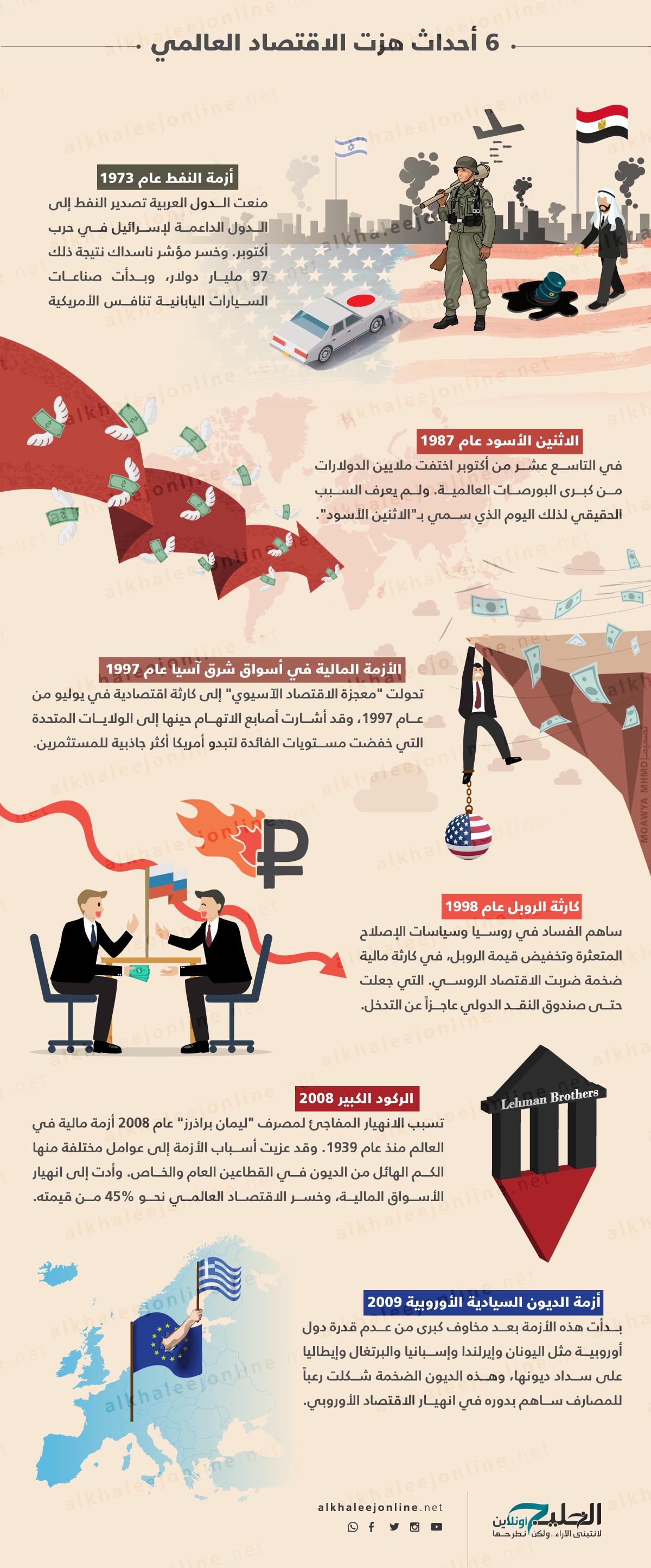 6-احداث-الاقتصاد-العالمي