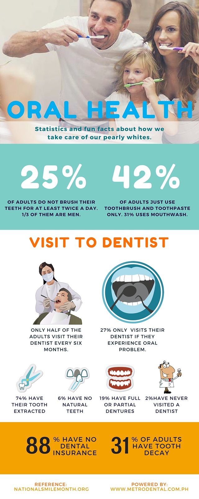 Numbers that will make you take care of your oral health!