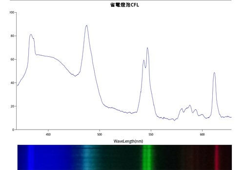CFL_SPECTRUM_Composite