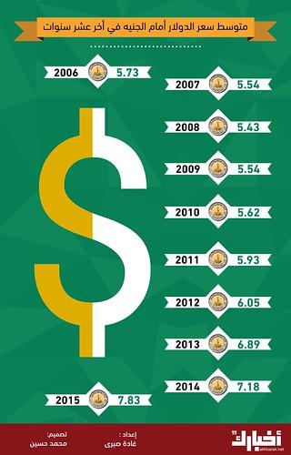 متوسط سعر الدولار أمام الجنيه المصري في أخر عشر سنوات